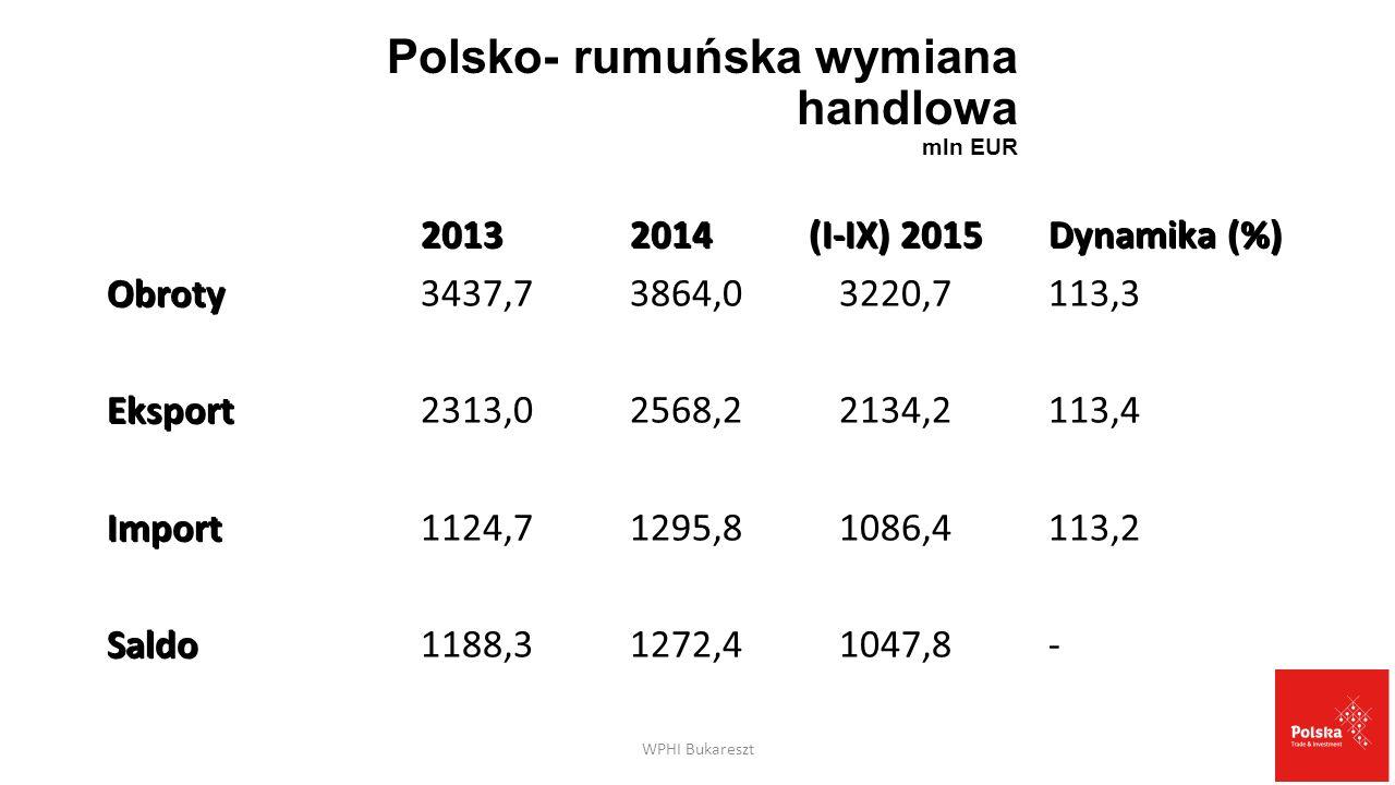 Polski eksport do Rumunii wg group towarowych mln EUR grupa 2014 I-IX 2015Dynamika (%) XVI Urządzenia mechaniczne i elektryczne; XVI Urządzenia mechaniczne i elektryczne; 494,9296,5109,6 XVII Pojazdy, części samochodowe XVII Pojazdy, części samochodowe 245,1205,4115,3 IV Gotowe art.