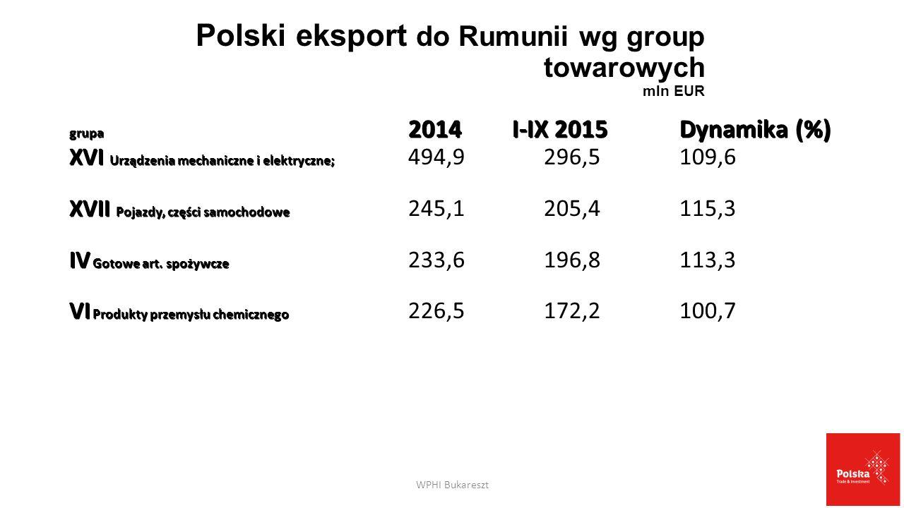 Polski eksport do Rumunii wg group towarowych mln EUR grupa 2014 I-IX 2015Dynamika (%) XVI Urządzenia mechaniczne i elektryczne; XVI Urządzenia mechan