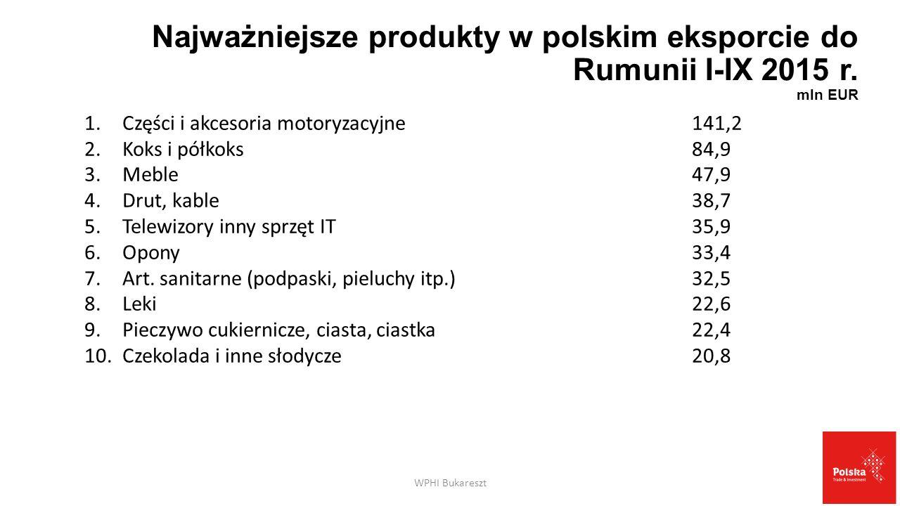 Najważniejsze produkty w polskim eksporcie do Rumunii I-IX 2015 r. mln EUR WPHI Bukareszt 1.Części i akcesoria motoryzacyjne141,2 2.Koks i półkoks84,9