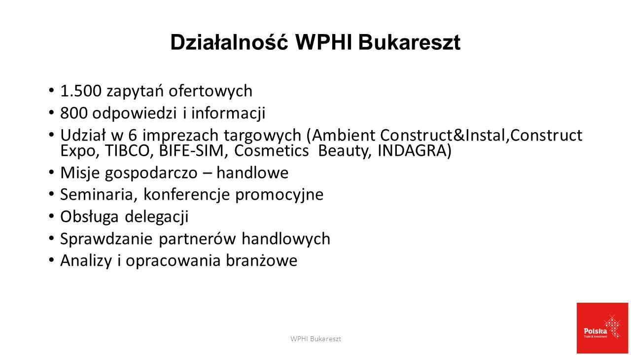 Działalność WPHI Bukareszt 1.500 zapytań ofertowych 800 odpowiedzi i informacji Udział w 6 imprezach targowych (Ambient Construct&Instal,Construct Expo, TIBCO, BIFE-SIM, Cosmetics Beauty, INDAGRA) Misje gospodarczo – handlowe Seminaria, konferencje promocyjne Obsługa delegacji Sprawdzanie partnerów handlowych Analizy i opracowania branżowe WPHI Bukareszt