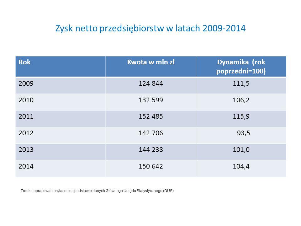 Zysk netto przedsiębiorstw w latach 2009-2014 RokKwota w mln złDynamika (rok poprzedni=100) 2009124 844111,5 2010132 599106,2 2011152 485115,9 2012142 706 93,5 2013144 238101,0 2014150 642104,4 Źródło: opracowanie własne na podstawie danych Głównego Urzędu Statystycznego (GUS)