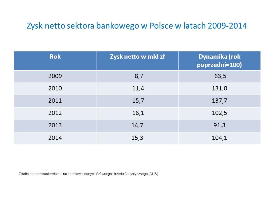 Zysk netto sektora bankowego w Polsce w latach 2009-2014 RokZysk netto w mld złDynamika (rok poprzedni=100) 2009 8,7 63,5 2010 11,4131,0 2011 15,7137,7 2012 16,1102,5 201314,791,3 201415,3104,1 Źródło: opracowanie własne na podstawie danych Głównego Urzędu Statystycznego (GUS)