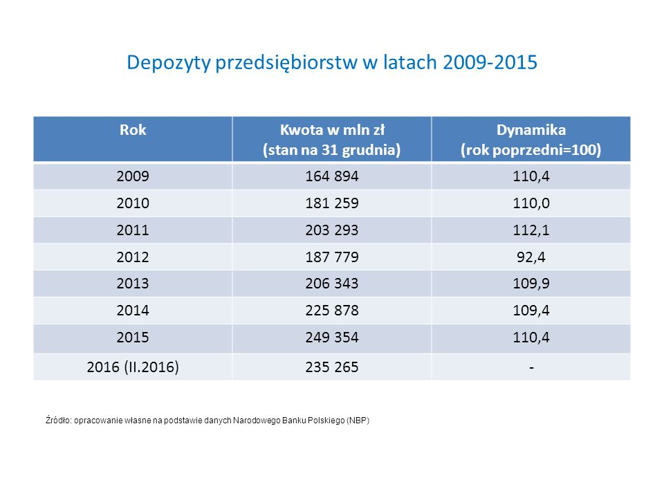 Depozyty przedsiębiorstw w latach 2009-2015 RokKwota w mln zł (stan na 31 grudnia) Dynamika (rok poprzedni=100) 2009164 894110,4 2010181 259110,0 2011203 293112,1 2012187 77992,4 2013206 343109,9 2014225 878109,4 2015249 354110,4 2016 (II.2016)235 265- Źródło: opracowanie własne na podstawie danych Narodowego Banku Polskiego (NBP)