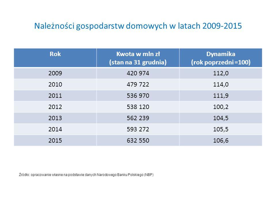 Należności gospodarstw domowych w latach 2009-2015 RokKwota w mln zł (stan na 31 grudnia) Dynamika (rok poprzedni =100) 2009420 974112,0 2010479 722114,0 2011536 970111,9 2012538 120100,2 2013562 239104,5 2014593 272105,5 2015632 550106,6 Źródło: opracowanie własne na podstawie danych Narodowego Banku Polskiego (NBP)