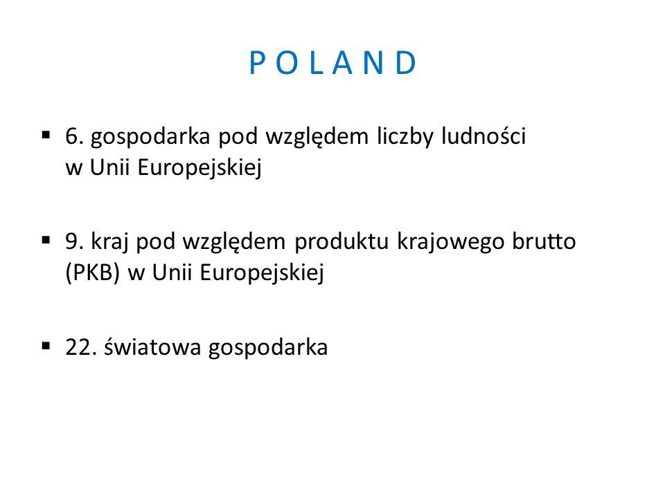 P O L A N D  6. gospodarka pod względem liczby ludności w Unii Europejskiej  9.