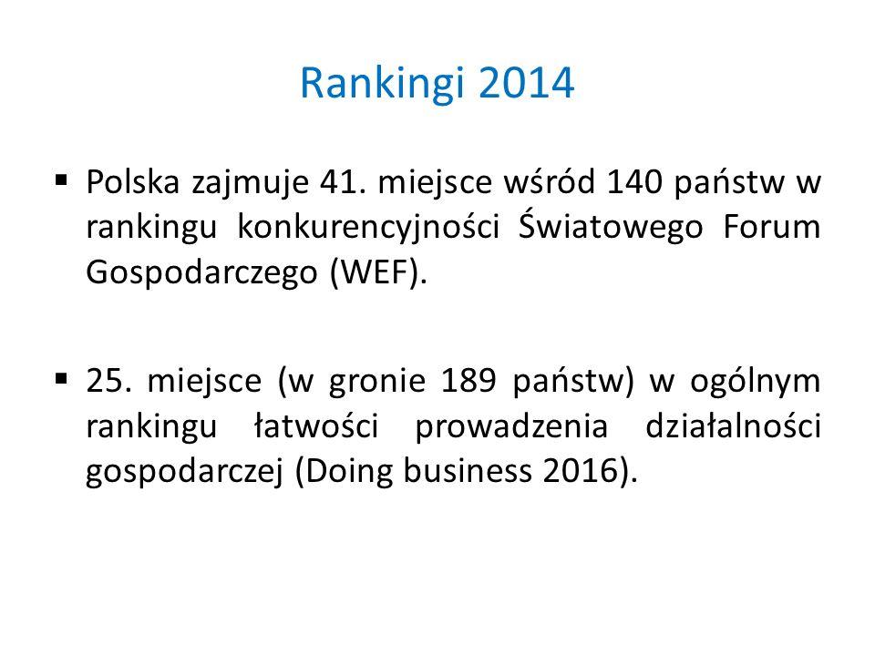 Rankingi 2014  Polska zajmuje 41.