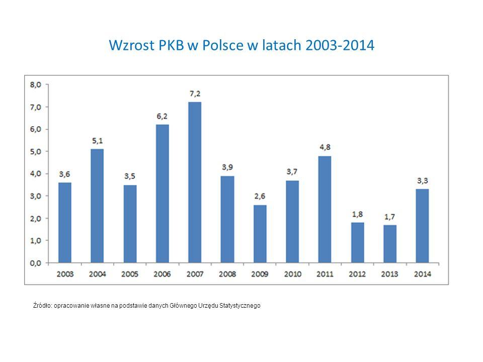 Wzrost PKB w Polsce w latach 2003-2014 Źródło: opracowanie własne na podstawie danych Głównego Urzędu Statystycznego