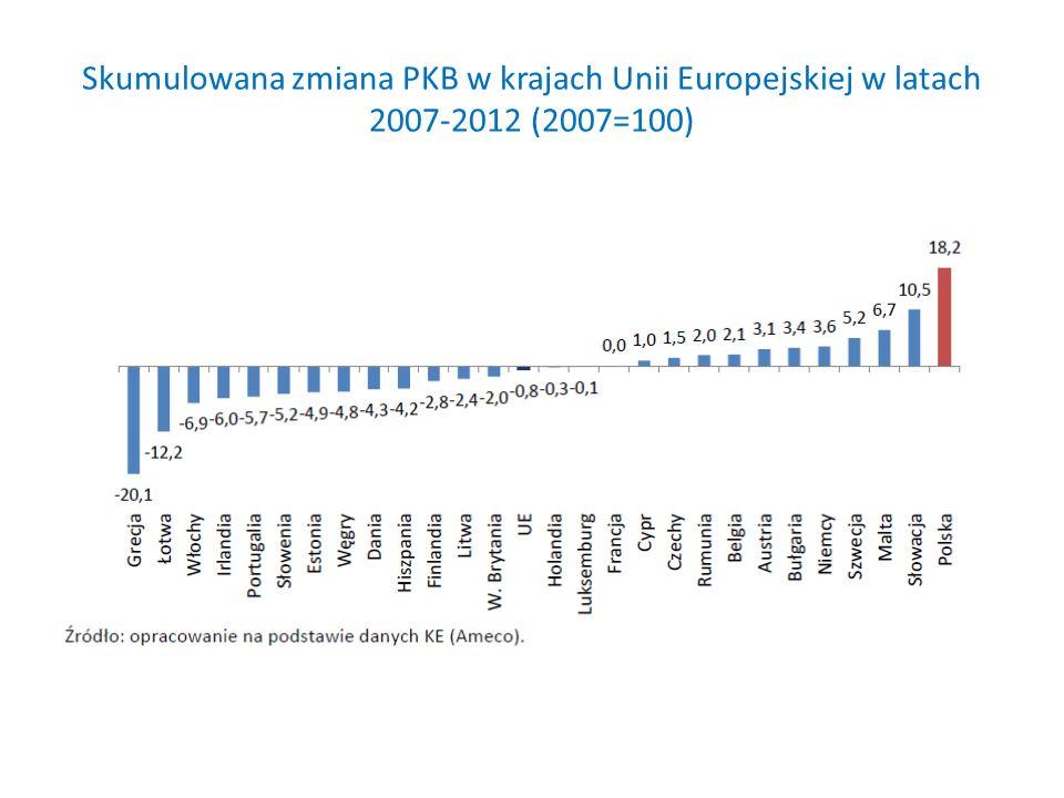 Skumulowana zmiana PKB w krajach Unii Europejskiej w latach 2007-2012 (2007=100)