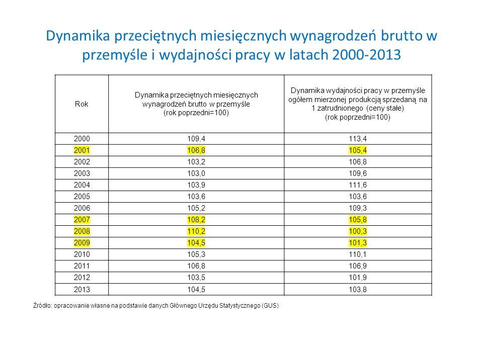 Dynamika przeciętnych miesięcznych wynagrodzeń brutto w przemyśle i wydajności pracy w latach 2000-2013 Rok Dynamika przeciętnych miesięcznych wynagrodzeń brutto w przemyśle (rok poprzedni=100) Dynamika wydajności pracy w przemyśle ogółem mierzonej produkcją sprzedaną na 1 zatrudnionego (ceny stałe) (rok poprzedni=100) 2000109,4113,4 2001106,8105,4 2002103,2106,8 2003103,0109,6 2004103,9111,6 2005103,6 2006105,2109,3 2007108,2105,8 2008110,2100,3 2009104,5101,3 2010105,3110,1 2011106,8106,9 2012103,5101,9 2013104,5103,8 Źródło: opracowanie własne na podstawie danych Głównego Urzędu Statystycznego (GUS)