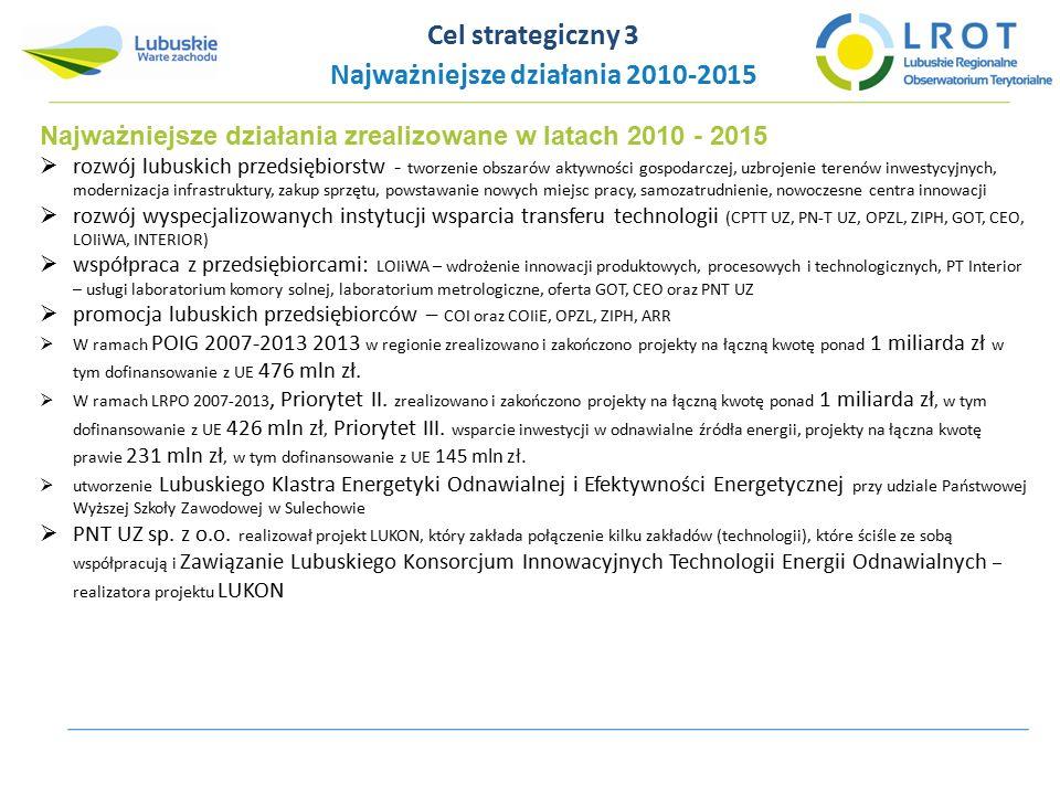 Najważniejsze działania zrealizowane w latach 2010 - 2015  rozwój lubuskich przedsiębiorstw - tworzenie obszarów aktywności gospodarczej, uzbrojenie terenów inwestycyjnych, modernizacja infrastruktury, zakup sprzętu, powstawanie nowych miejsc pracy, samozatrudnienie, nowoczesne centra innowacji  rozwój wyspecjalizowanych instytucji wsparcia transferu technologii (CPTT UZ, PN-T UZ, OPZL, ZIPH, GOT, CEO, LOIiWA, INTERIOR)  współpraca z przedsiębiorcami: LOIiWA – wdrożenie innowacji produktowych, procesowych i technologicznych, PT Interior – usługi laboratorium komory solnej, laboratorium metrologiczne, oferta GOT, CEO oraz PNT UZ  promocja lubuskich przedsiębiorców – COI oraz COIiE, OPZL, ZIPH, ARR  W ramach POIG 2007-2013 2013 w regionie zrealizowano i zakończono projekty na łączną kwotę ponad 1 miliarda zł w tym dofinansowanie z UE 476 mln zł.