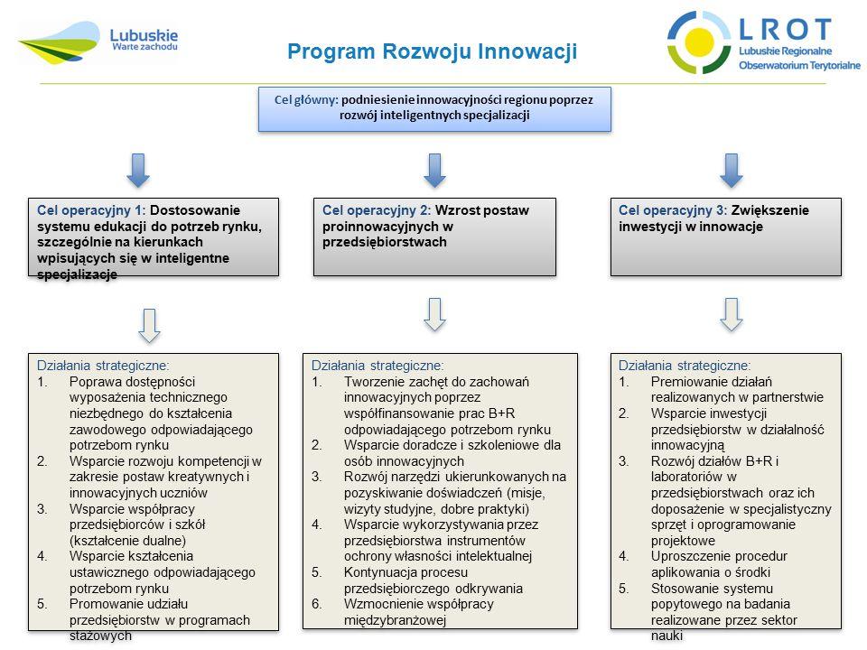 Program Rozwoju Innowacji Cel główny: podniesienie innowacyjności regionu poprzez rozwój inteligentnych specjalizacji Cel operacyjny 1: Dostosowanie systemu edukacji do potrzeb rynku, szczególnie na kierunkach wpisujących się w inteligentne specjalizacje Cel operacyjny 2: Wzrost postaw proinnowacyjnych w przedsiębiorstwach Cel operacyjny 2: Wzrost postaw proinnowacyjnych w przedsiębiorstwach Cel operacyjny 3: Zwiększenie inwestycji w innowacje Cel operacyjny 3: Zwiększenie inwestycji w innowacje Działania strategiczne: 1.