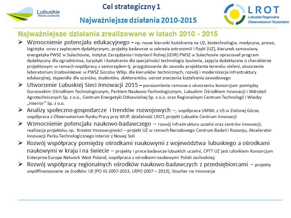 Najważniejsze działania zrealizowane w latach 2010 - 2015  Wzmocnienie potencjału edukacyjnego – np.