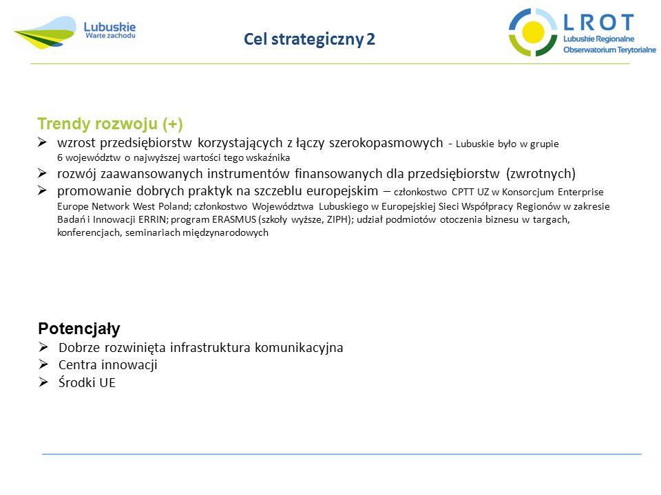 Trendy rozwoju (+)  wzrost przedsiębiorstw korzystających z łączy szerokopasmowych - Lubuskie było w grupie 6 województw o najwyższej wartości tego wskaźnika  rozwój zaawansowanych instrumentów finansowanych dla przedsiębiorstw (zwrotnych)  promowanie dobrych praktyk na szczeblu europejskim – członkostwo CPTT UZ w Konsorcjum Enterprise Europe Network West Poland; członkostwo Województwa Lubuskiego w Europejskiej Sieci Współpracy Regionów w zakresie Badań i Innowacji ERRIN; program ERASMUS (szkoły wyższe, ZIPH); udział podmiotów otoczenia biznesu w targach, konferencjach, seminariach międzynarodowych Cel strategiczny 2 Potencjały  Dobrze rozwinięta infrastruktura komunikacyjna  Centra innowacji  Środki UE