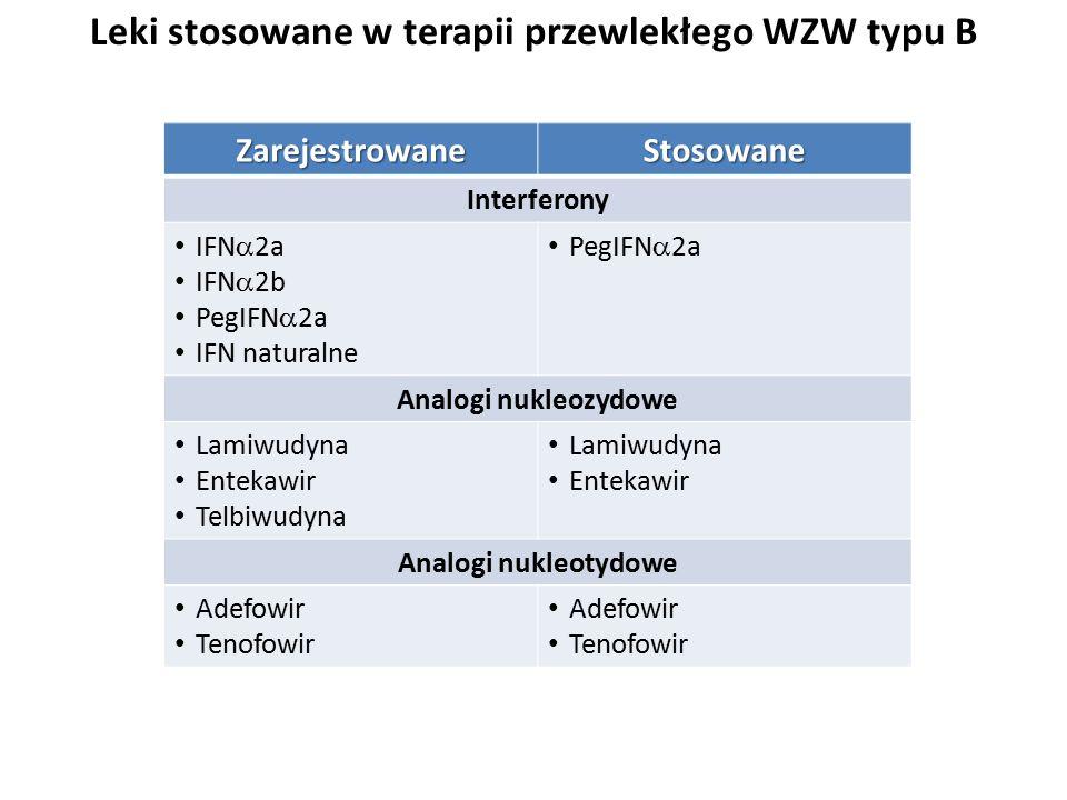 ZarejestrowaneStosowane Interferony IFN  2a IFN  2b PegIFN  2a IFN naturalne PegIFN  2a Analogi nukleozydowe Lamiwudyna Entekawir Telbiwudyna Lamiwudyna Entekawir Analogi nukleotydowe Adefowir Tenofowir Adefowir Tenofowir Leki stosowane w terapii przewlekłego WZW typu B