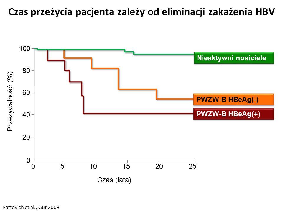 Czas przeżycia pacjenta zależy od eliminacji zakażenia HBV 0 80 60 40 20 0510152025 Czas (lata) Przeżywalność (%) 100 Fattovich et al., Gut 2008 PWZW-B HBeAg(+) PWZW-B HBeAg(-) Nieaktywni nosiciele