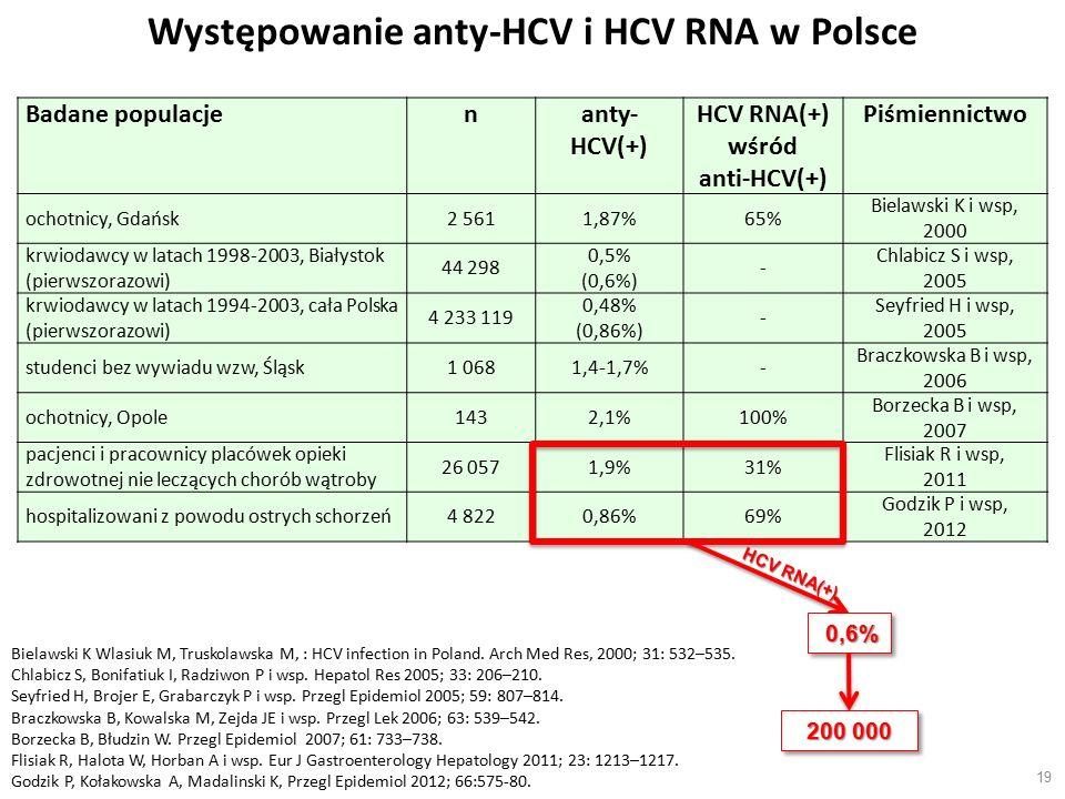 19 Badane populacjenanty- HCV(+) HCV RNA(+) wśród anti-HCV(+) Piśmiennictwo ochotnicy, Gdańsk2 5611,87%65% Bielawski K i wsp, 2000 krwiodawcy w latach 1998-2003, Białystok (pierwszorazowi) 44 298 0,5% (0,6%) - Chlabicz S i wsp, 2005 krwiodawcy w latach 1994-2003, cała Polska (pierwszorazowi) 4 233 119 0,48% (0,86%) - Seyfried H i wsp, 2005 studenci bez wywiadu wzw, Śląsk1 0681,4-1,7%- Braczkowska B i wsp, 2006 ochotnicy, Opole1432,1%100% Borzecka B i wsp, 2007 pacjenci i pracownicy placówek opieki zdrowotnej nie leczących chorób wątroby 26 0571,9%31% Flisiak R i wsp, 2011 hospitalizowani z powodu ostrych schorzeń4 8220,86%69% Godzik P i wsp, 2012 Występowanie anty-HCV i HCV RNA w Polsce Bielawski K Wlasiuk M, Truskolawska M, : HCV infection in Poland.