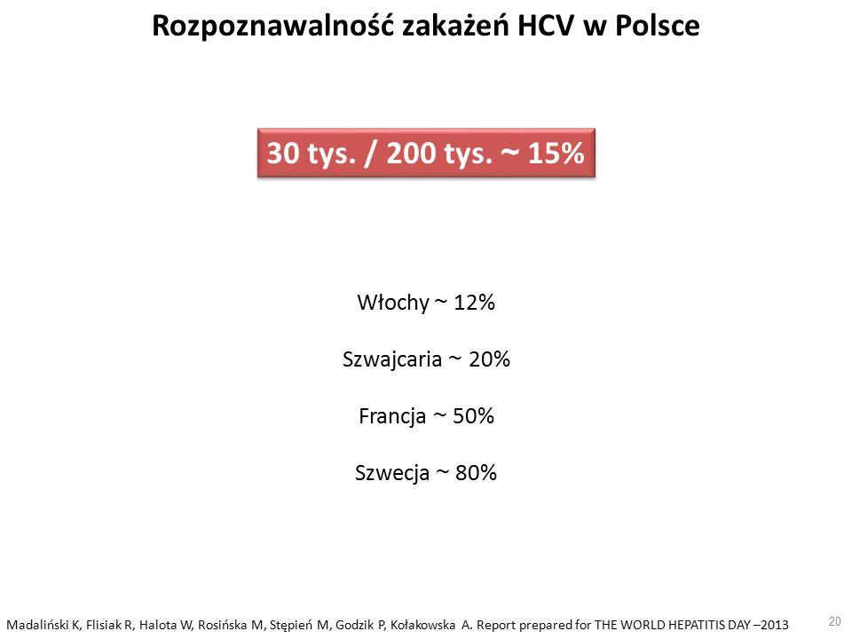 20 Rozpoznawalność zakażeń HCV w Polsce 30 tys. / 200 tys.