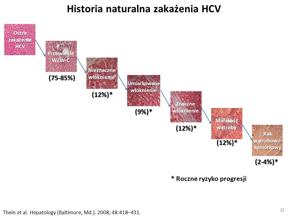 Historia naturalna zakażenia HCV 22 Ostre zakażenie HCV * Roczne ryzyko progresji Thein et al.