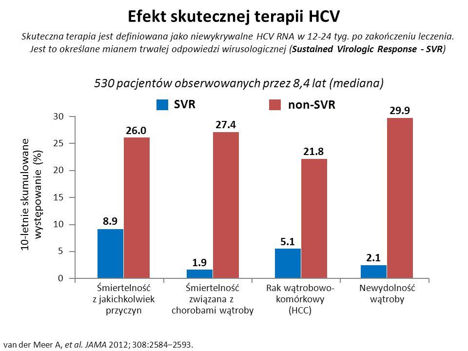Efekt skutecznej terapii HCV van der Meer A, et al.