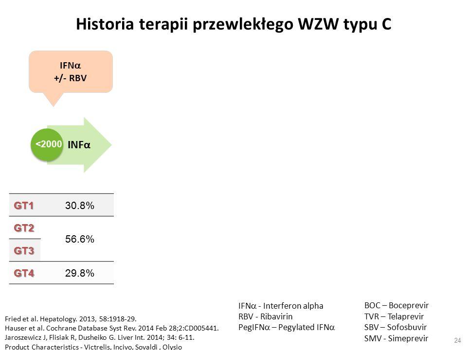 Historia terapii przewlekłego WZW typu C 24 GT130.8%45%63-79%90%79-80% GT2 56.6% 87%x93-97%x GT377%x93%x GT429.8%56%x96%88% BOC TVR SBVSMV IFN  +/- RBV PegIFN  + RBV BOC or TVR + PegIFN  + RBV SBV + RBV +/- PegIFN  SMV + PegIFN  + RBV Fried et al.