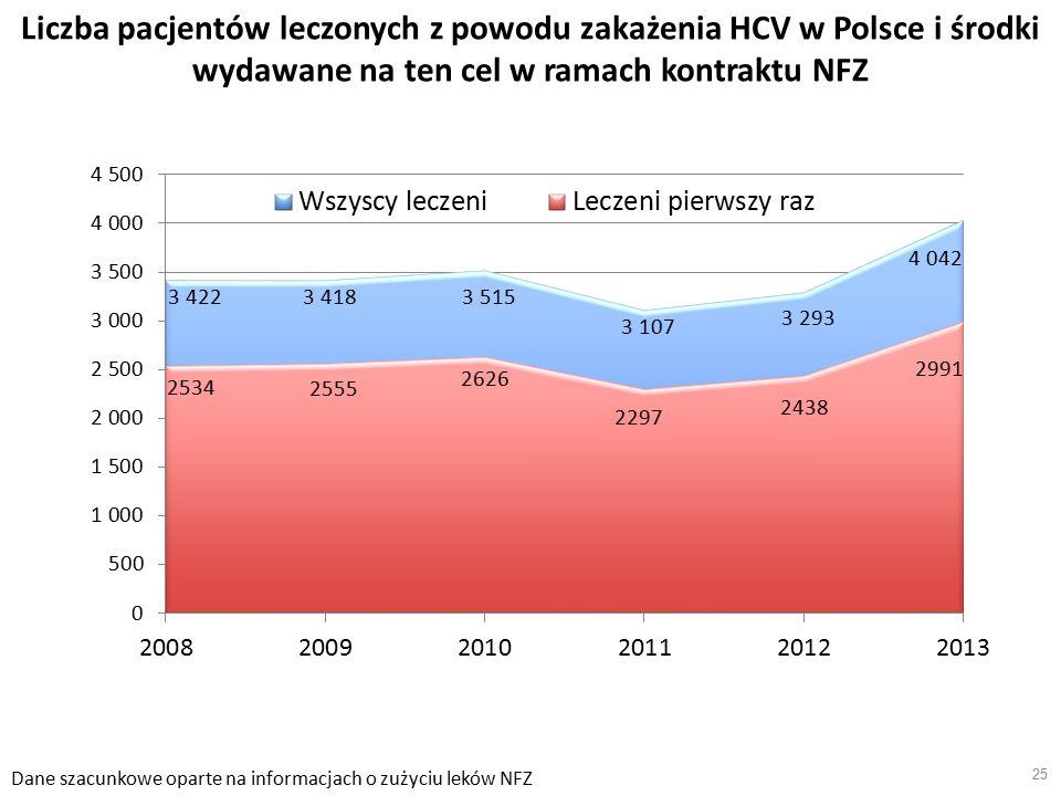 25 Liczba pacjentów leczonych z powodu zakażenia HCV w Polsce i środki wydawane na ten cel w ramach kontraktu NFZ Dane szacunkowe oparte na informacjach o zużyciu leków NFZ