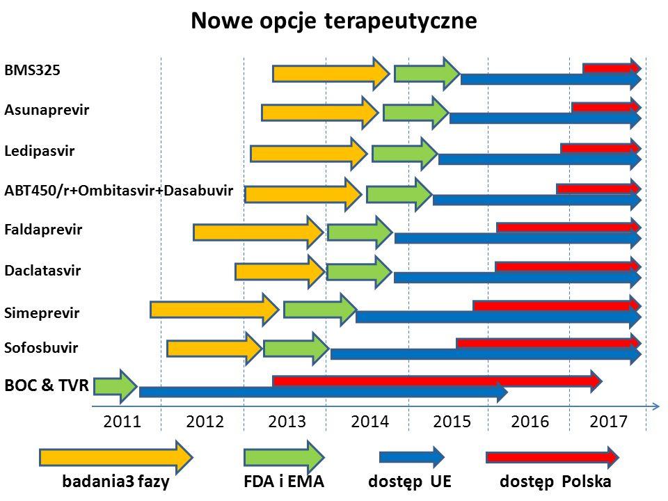 2011201220132014201520162017 badania3 fazyFDA i EMAdostęp UEdostęp Polska BOC & TVR Simeprevir Sofosbuvir Daclatasvir ABT450/r+Ombitasvir+Dasabuvir Faldaprevir Ledipasvir Asunaprevir BMS325 Nowe opcje terapeutyczne