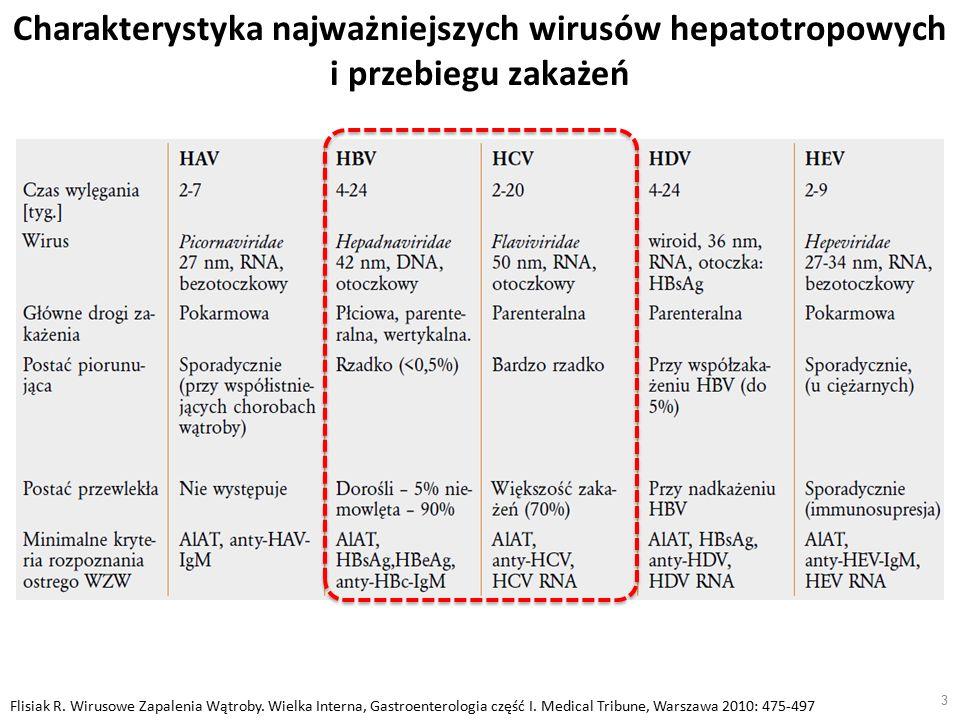 3 Flisiak R. Wirusowe Zapalenia Wątroby. Wielka Interna, Gastroenterologia część I.