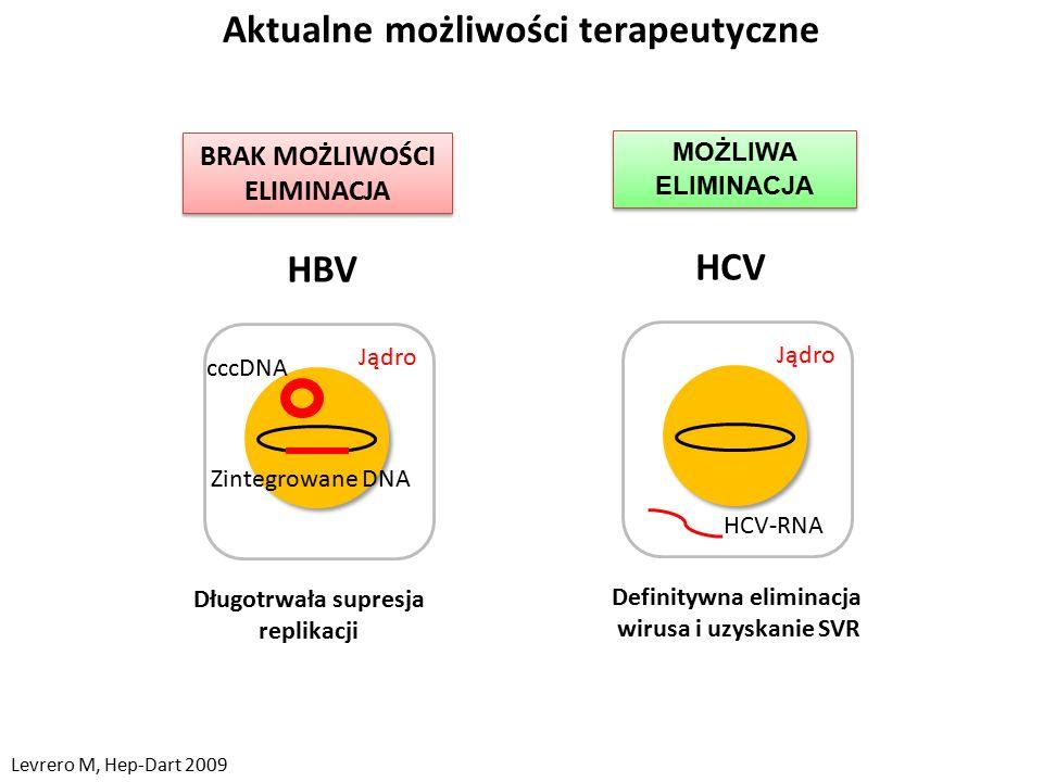 Aktualne możliwości terapeutyczne Jądro HCV Definitywna eliminacja wirusa i uzyskanie SVR HCV-RNA MOŻLIWA ELIMINACJA Długotrwała supresja replikacji Zintegrowane DNA Jądro HBV cccDNA BRAK MOŻLIWOŚCI ELIMINACJA BRAK MOŻLIWOŚCI ELIMINACJA Levrero M, Hep-Dart 2009