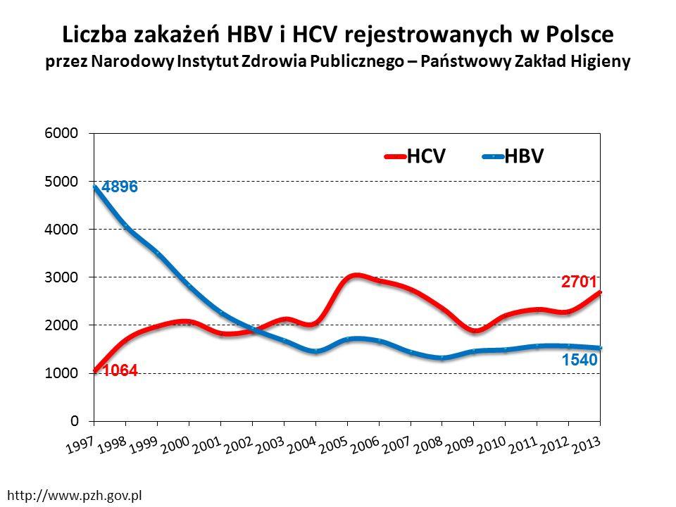 Liczba zakażeń HBV i HCV rejestrowanych w Polsce przez Narodowy Instytut Zdrowia Publicznego – Państwowy Zakład Higieny http://www.pzh.gov.pl