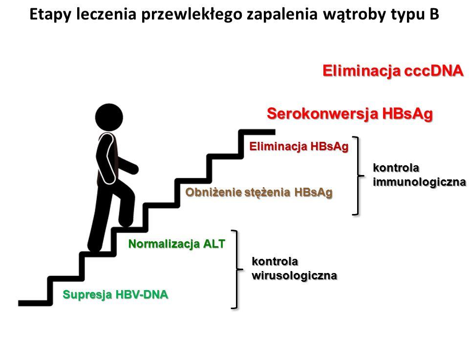Etapy leczenia przewlekłego zapalenia wątroby typu B Serokonwersja HBsAg Supresja HBV-DNA Normalizacja ALT kontrolawirusologiczna Obniżenie stężenia HBsAg Eliminacja HBsAg kontrolaimmunologiczna Eliminacja cccDNA