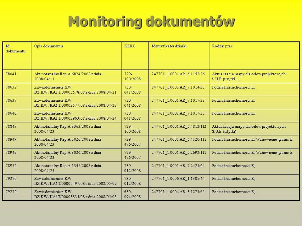 Id dokumentu Opis dokumentuKERGIdentyfikator działkiRodzaj prac 78041Akt notarialny Rep.A 6824/2008 z dnia 2008/04/11 729- 100/2008 247701_1.0001.AR_6.1152/26Aktualizacja mapy dla celów projektowych S,U,E (użytki), 78632Zawiadomienie z KW DZ.KW./KA1T/00003578/08 z dnia 2008/04/21 730- 041/2008 247701_1.0001.AR_7.1014/33Podział nieruchomości E, 78637Zawiadomienie z KW DZ.KW./KA1T/00003577/08 z dnia 2008/04/22 730- 041/2008 247701_1.0001.AR_7.1017/33Podział nieruchomości E, 78640Zawiadomienie z KW DZ.KW./KA1T/00003963/08 z dnia 2008/04/24 730- 041/2008 247701_1.0001.AR_7.1017/33Podział nieruchomości E, 78849Akt notarialny Rep.A 3363/2008 z dnia 2008/04/23 729- 100/2008 247701_1.0001.AR_5.4812/112Aktualizacja mapy dla celów projektowych S,U,E (użytki), 78949Akt notarialny Rep.A 3026/2008 z dnia 2008/04/23 729- 476/2007 247701_1.0001.AR_5.4120/111Podział nieruchomości E, Wznowienie granic E, 78949Akt notarialny Rep.A 3026/2008 z dnia 2008/04/23 729- 476/2007 247701_1.0001.AR_5.2692/111Podział nieruchomości E, Wznowienie granic E, 78952Akt notarialny Rep.A 1345/2008 z dnia 2008/04/25 730- 012/2008 247701_1.0001.AR_7.2421/64Podział nieruchomości E, 79270Zawiadomienie z KW DZ.KW./KA1T/00005497/08 z dnia 2008/05/09 730- 012/2008 247701_1.0006.AR_1.1305/44Podział nieruchomości E, 79272Zawiadomienie z KW DZ.KW./KA1T/00003835/08 z dnia 2008/05/08 630- 094/2008 247701_1.0004.AR_3.1271/65Podział nieruchomości E, Monitoring dokumentów
