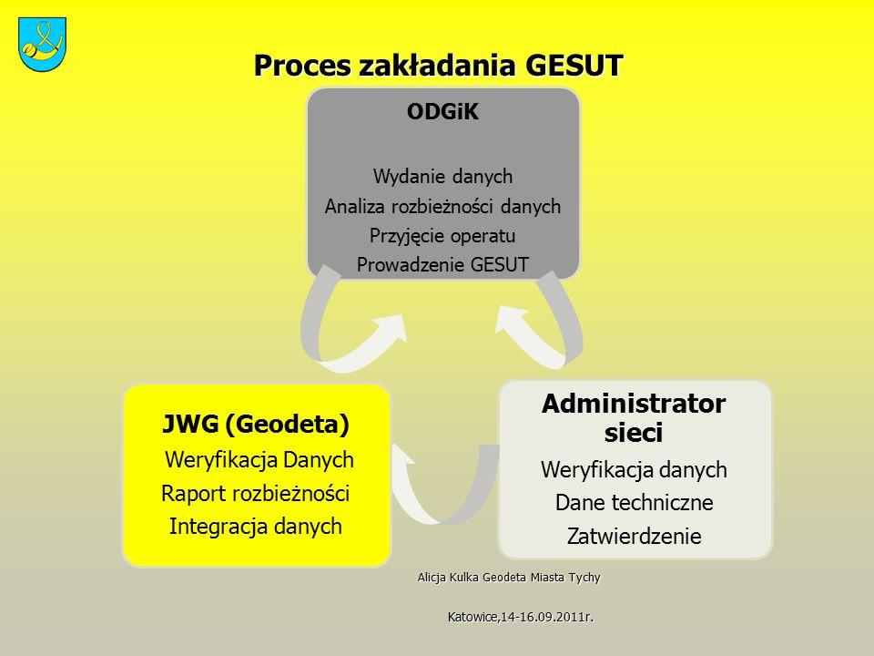 Proces zakładania GESUT Proces zakładania GESUT Alicja Kulka Geodeta Miasta Tychy Alicja Kulka Geodeta Miasta Tychy Katowice,14-16.09.2011r.