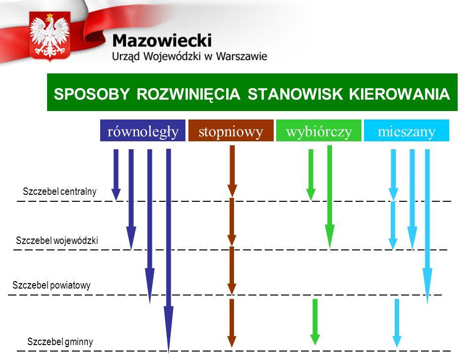 SPOSOBY ROZWINIĘCIA STANOWISK KIEROWANIA równoległystopniowywybiórczymieszany Szczebel centralny Szczebel wojewódzki Szczebel powiatowy Szczebel gminn