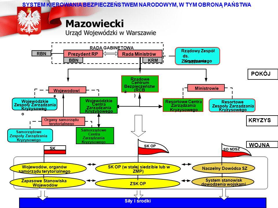SYSTEM KIEROWANIA BEZPIECZEŃSTWEM NARODOWYM, W TYM OBRONĄ PAŃSTWA POKÓJ KRYZYS WOJNA Rządowe Centrum Bezpieczeństw a (RCB ) Wojewodowi e Wojewódzkie C