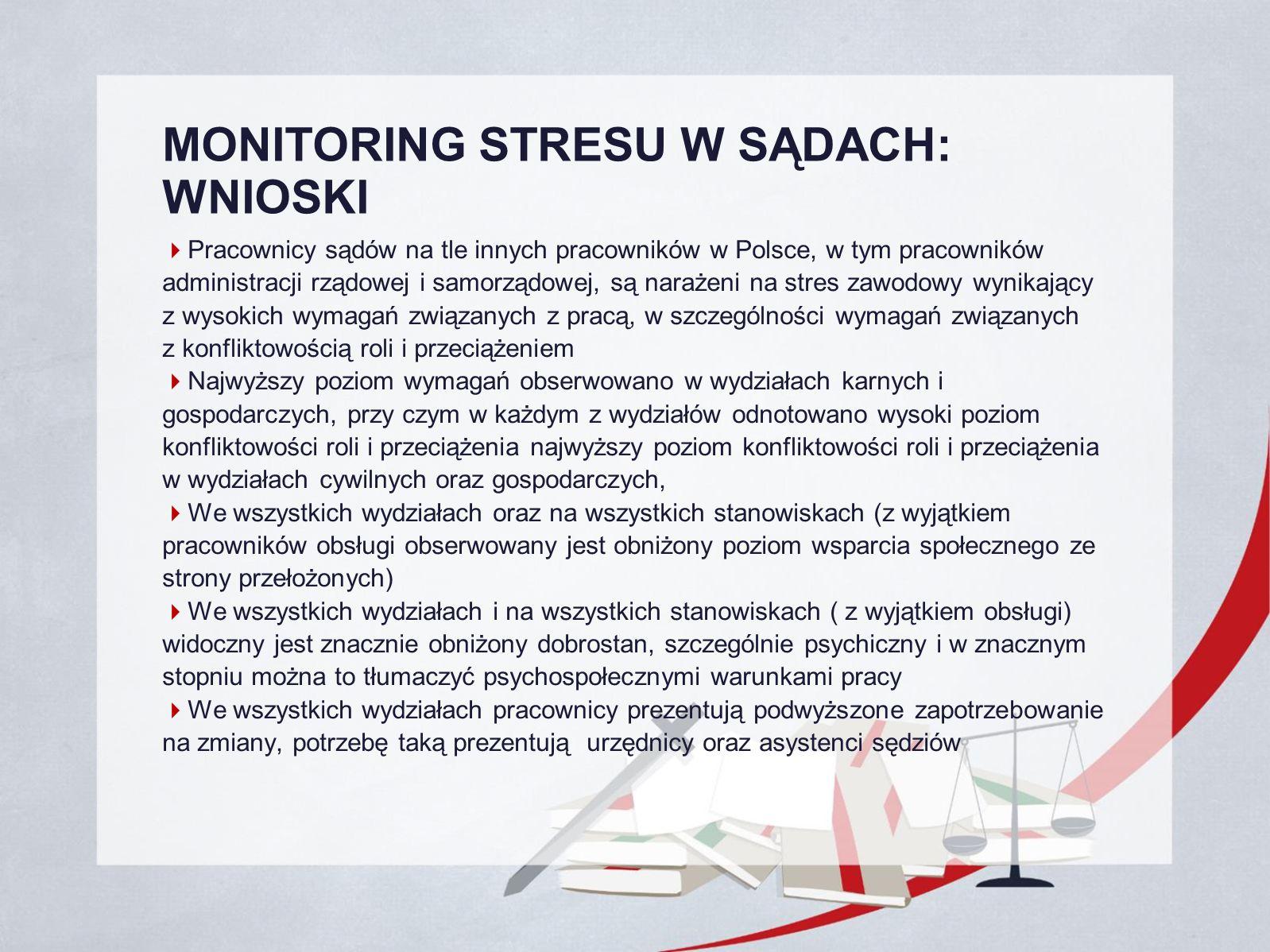 MONITORING STRESU W SĄDACH: WNIOSKI  Pracownicy sądów na tle innych pracowników w Polsce, w tym pracowników administracji rządowej i samorządowej, są narażeni na stres zawodowy wynikający z wysokich wymagań związanych z pracą, w szczególności wymagań związanych z konfliktowością roli i przeciążeniem  Najwyższy poziom wymagań obserwowano w wydziałach karnych i gospodarczych, przy czym w każdym z wydziałów odnotowano wysoki poziom konfliktowości roli i przeciążenia najwyższy poziom konfliktowości roli i przeciążenia w wydziałach cywilnych oraz gospodarczych,  We wszystkich wydziałach oraz na wszystkich stanowiskach (z wyjątkiem pracowników obsługi obserwowany jest obniżony poziom wsparcia społecznego ze strony przełożonych)  We wszystkich wydziałach i na wszystkich stanowiskach ( z wyjątkiem obsługi) widoczny jest znacznie obniżony dobrostan, szczególnie psychiczny i w znacznym stopniu można to tłumaczyć psychospołecznymi warunkami pracy  We wszystkich wydziałach pracownicy prezentują podwyższone zapotrzebowanie na zmiany, potrzebę taką prezentują urzędnicy oraz asystenci sędziów