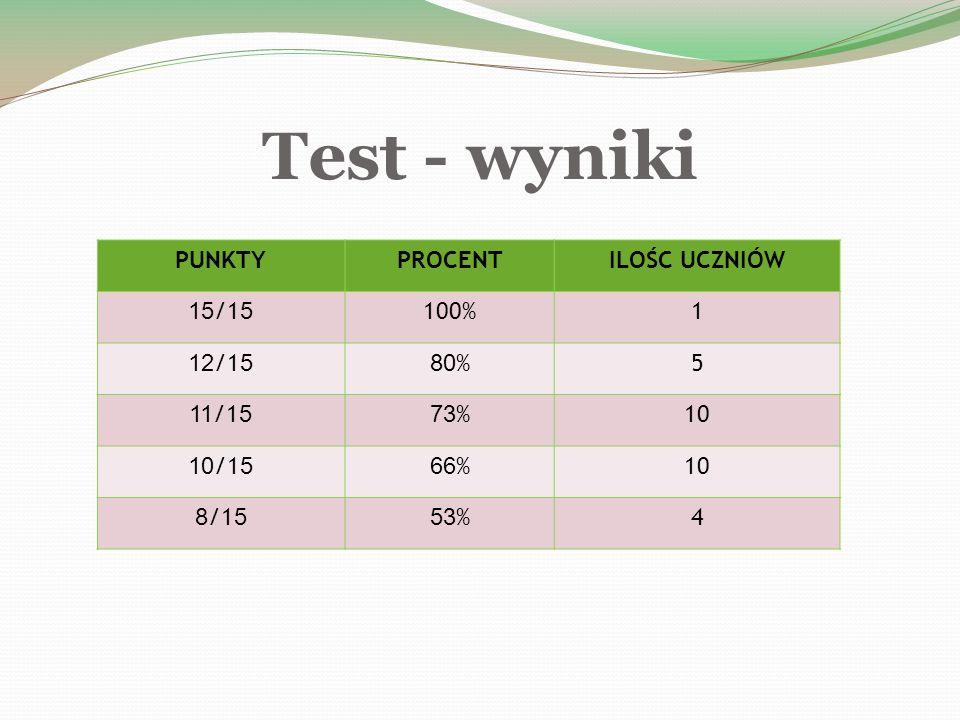 Test - wyniki PUNKTYPROCENTILOŚC UCZNIÓW 15 /1 5 100%1 12 /1 580 %5 11 /1 573 %10 10 /1 566 %10 8 /1 553 %4