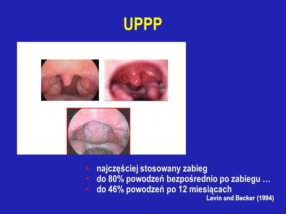 UPPP najczęściej stosowany zabieg do 80% powodzeń bezpośrednio po zabiegu … do 46% powodzeń po 12 miesiącach Levin and Becker (1994)
