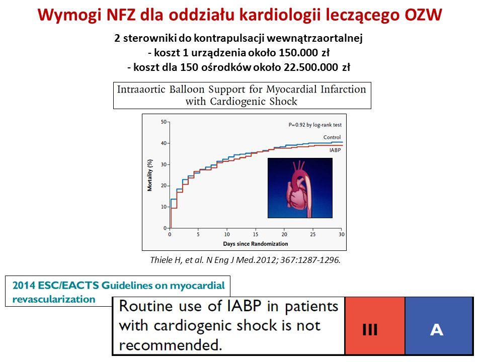 Wymogi NFZ dla oddziału kardiologii leczącego OZW 2 sterowniki do kontrapulsacji wewnątrzaortalnej - koszt 1 urządzenia około 150.000 zł - koszt dla 150 ośrodków około 22.500.000 zł Thiele H, et al.