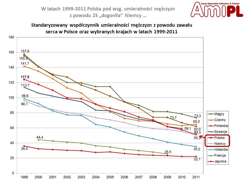 Standaryzowany współczynnik umieralności mężczyzn z powodu zawału serca w Polsce oraz wybranych krajach w latach 1999-2011 W latach 1999-2011 Polska pod wzg.