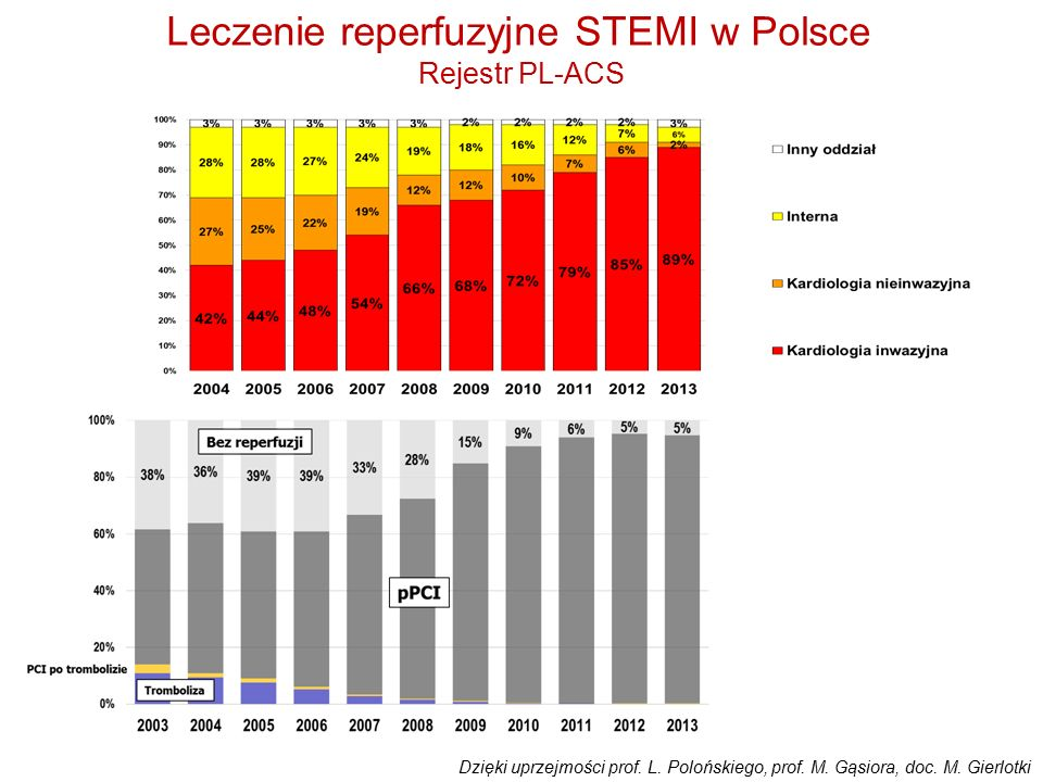 Leczenie reperfuzyjne STEMI w Polsce Rejestr PL-ACS Dzięki uprzejmości prof. L. Polońskiego, prof. M. Gąsiora, doc. M. Gierlotki