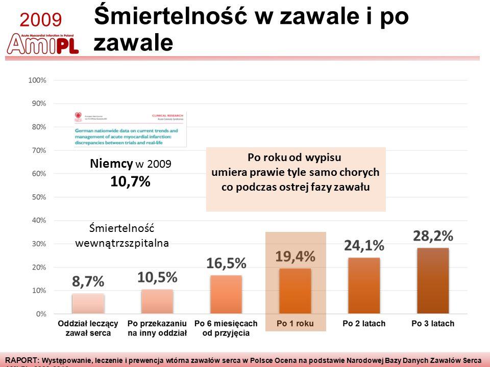 RAPORT : Występowanie, leczenie i prewencja wtórna zawałów serca w Polsce Ocena na podstawie Narodowej Bazy Danych Zawałów Serca AMI-PL 2009-2012 Śmiertelność w zawale i po zawale 2009 Śmiertelność wewnątrzszpitalna Niemcy w 2009 10,7% Po roku od wypisu umiera prawie tyle samo chorych co podczas ostrej fazy zawału