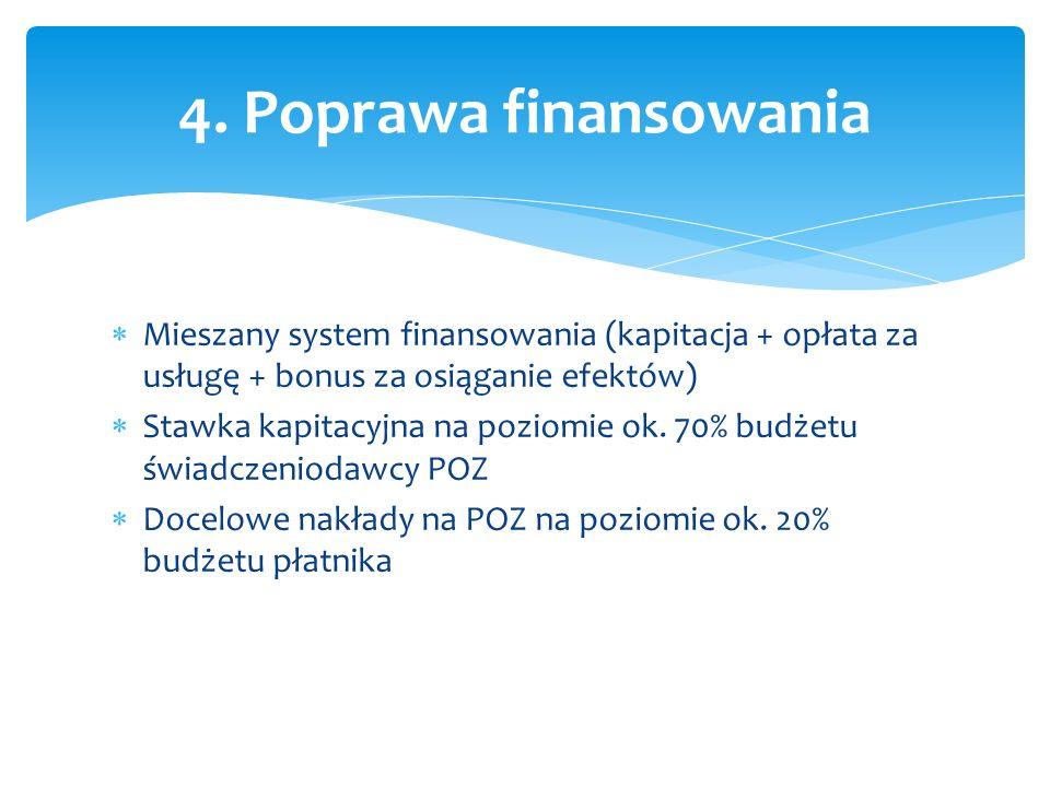  Mieszany system finansowania (kapitacja + opłata za usługę + bonus za osiąganie efektów)  Stawka kapitacyjna na poziomie ok.