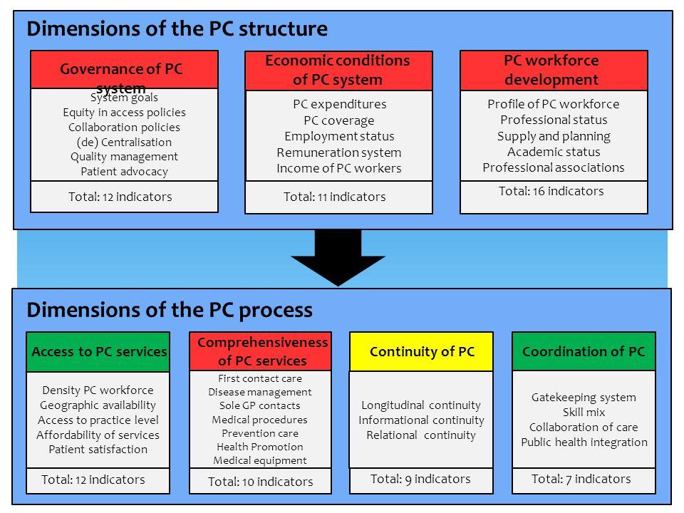 Zarządzanie STRUKTURA Podmioty Kadry Uwarunkowania ekonomiczne Dostępność PROCES Ciągłość Koordynacja Wszechstronność WYNIK Efektywność JakośćRówność