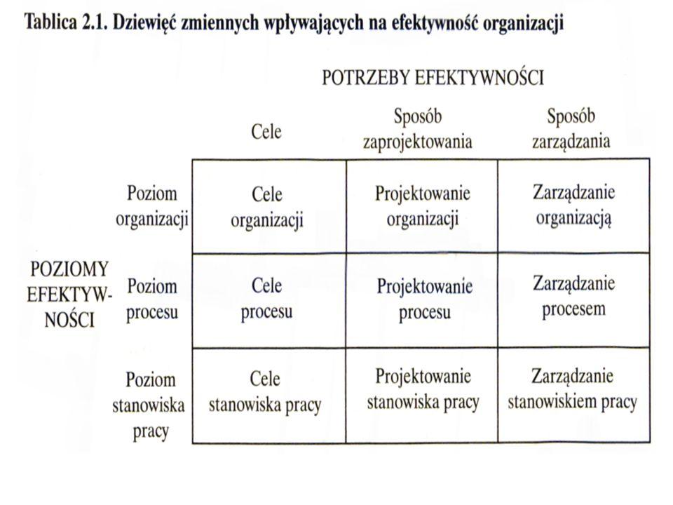 Pojęcie jakości: JAKOŚĆ TYPU – rola projektowania JAKOŚĆ WYKONANIA Koszty jakości Koszty błędów wewnętrzne Koszty błędów zewnętrzne Koszty kontroli jakości Koszty zapobiegania jakości 22