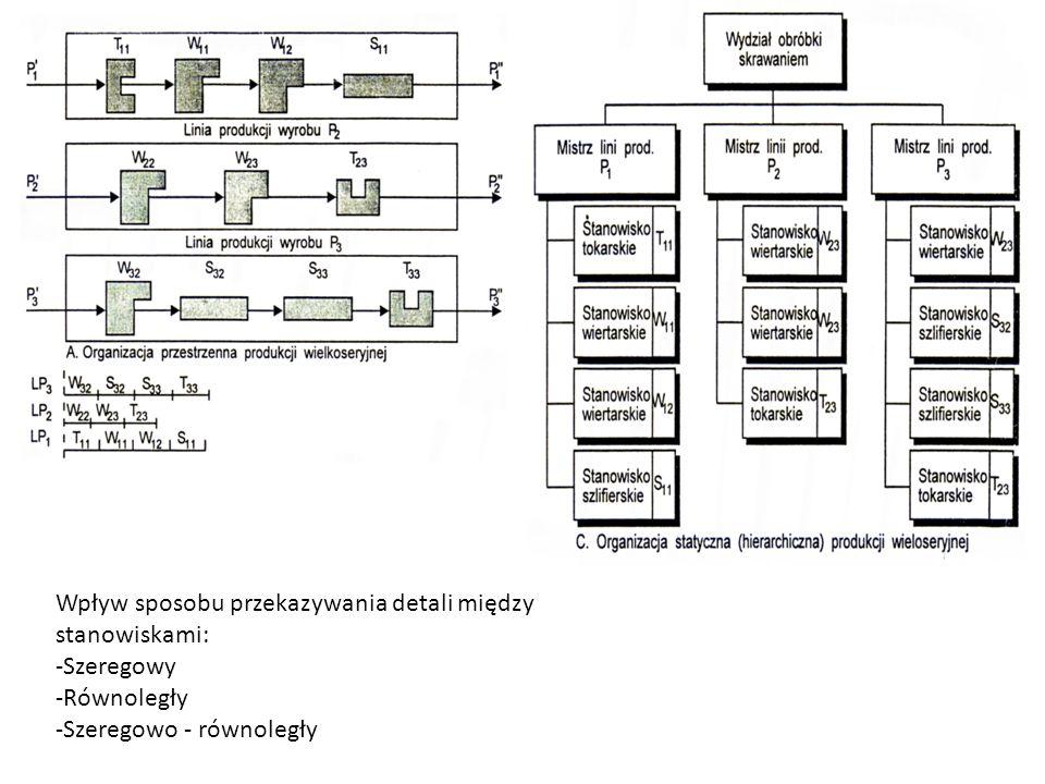 Wpływ sposobu przekazywania detali między stanowiskami: -Szeregowy -Równoległy -Szeregowo - równoległy