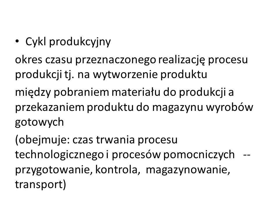 Cykl produkcyjny okres czasu przeznaczonego realizację procesu produkcji tj. na wytworzenie produktu między pobraniem materiału do produkcji a przekaz