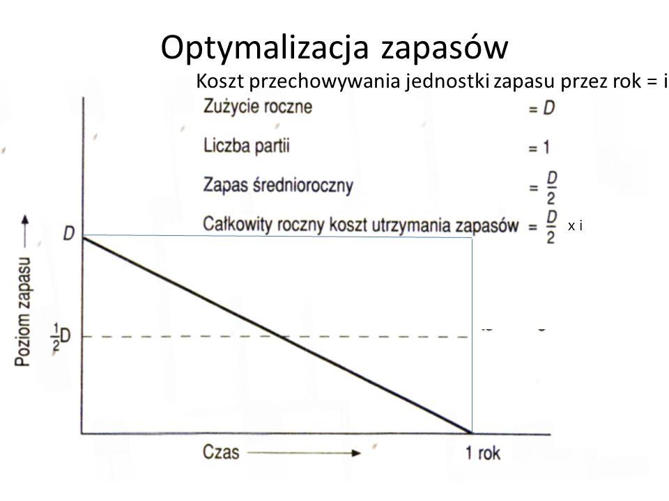 Optymalizacja zapasów x i Koszt przechowywania jednostki zapasu przez rok = i
