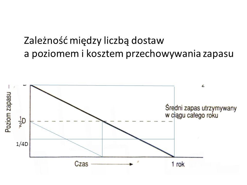 1/4D Zależność między liczbą dostaw a poziomem i kosztem przechowywania zapasu