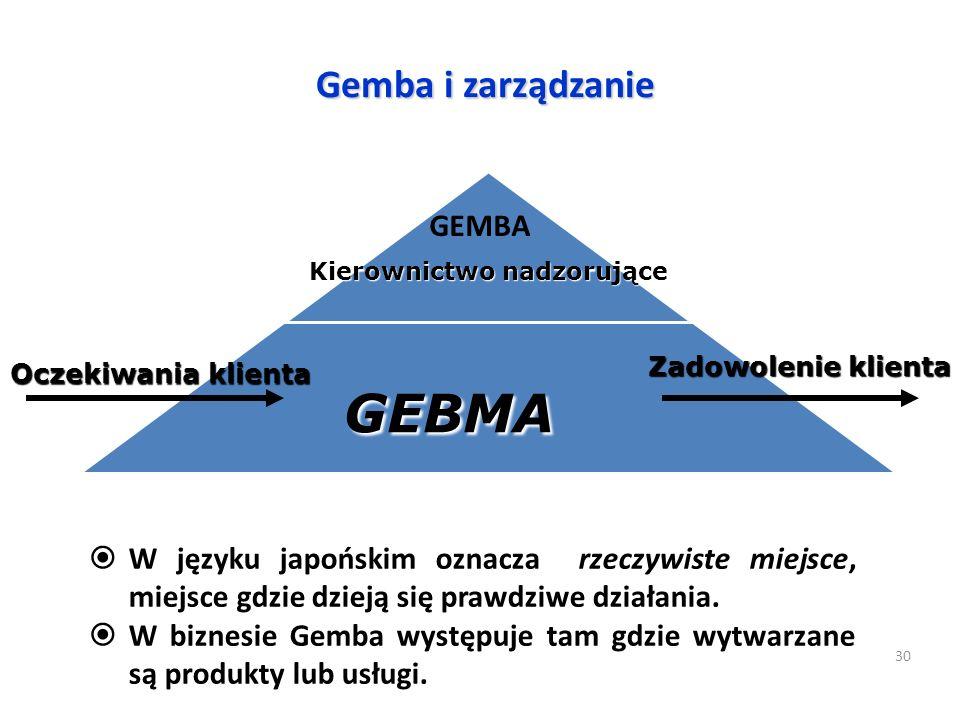Gemba i zarządzanie Kierownictwo nadzorujące GEBMA Oczekiwania klienta Zadowolenie klienta GEMBA 30  W języku japońskim oznacza rzeczywiste miejsce,