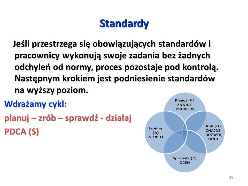 Standardy Jeśli przestrzega się obowiązujących standardów i pracownicy wykonują swoje zadania bez żadnych odchyleń od normy, proces pozostaje pod kont